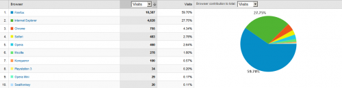 tdp-google-analytics-browsers-1