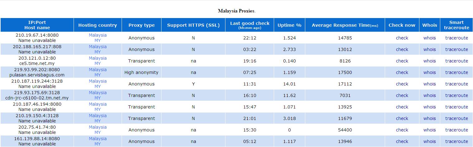 Malaysia-Proxy-Liste - Vpn Firewall-Software