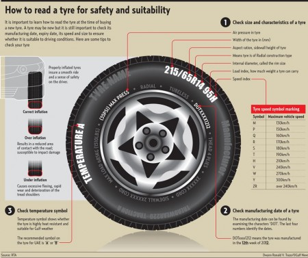 Get To Know Your Tire The Danesh Project