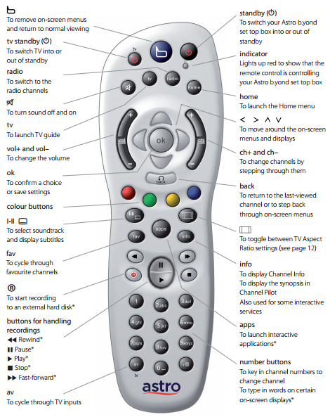 How to control your TV with your Astro B yond remote control | The